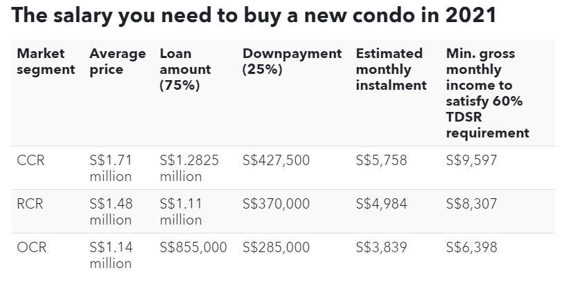 Mức lương bạn cần để mua một căn hộ mới vào năm 2021