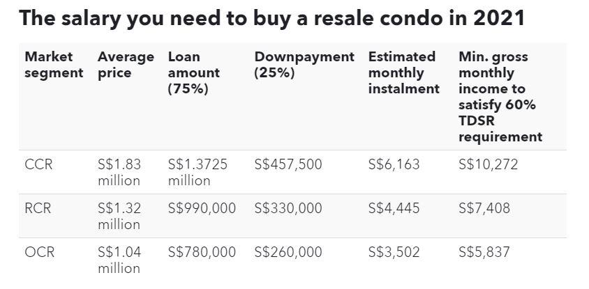 Mức lương bạn cần để mua một căn hộ bán lại vào năm 2021