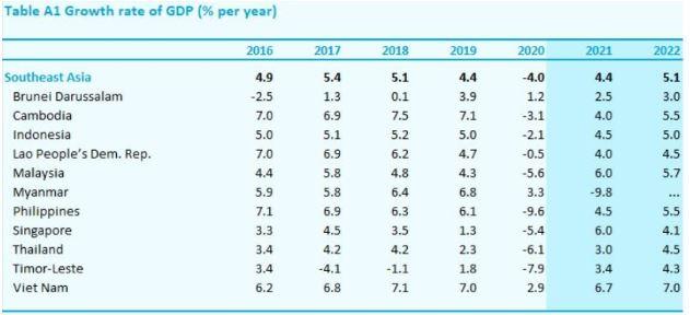 Mức tăng trưởng tích cực của Singapore