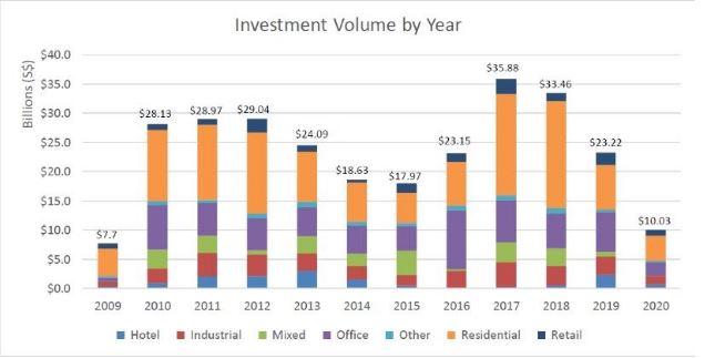 Yếu tố khiến thị trường đầu tư Sigapore hấp dẫn