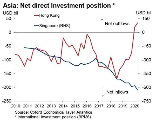 Thị trường bất động sản của Singapore như một nơi trú ẩn an toàn.